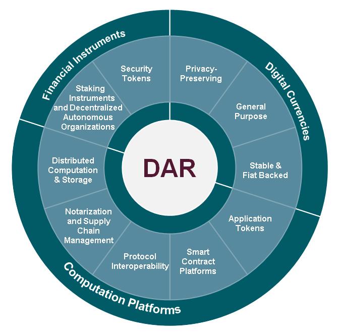 DAR diagram