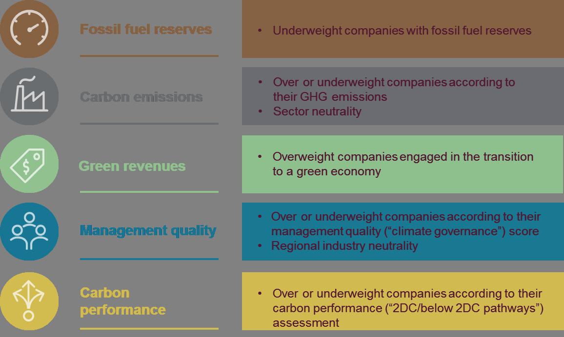 TPI five criteria