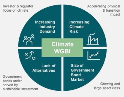 Climate WGBI Infographic