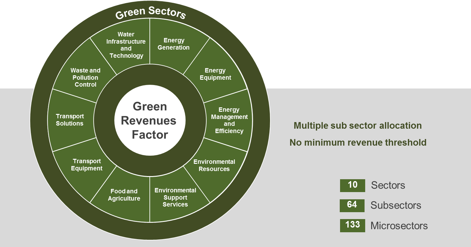 FTSE Russell's Green Revenues Classification System