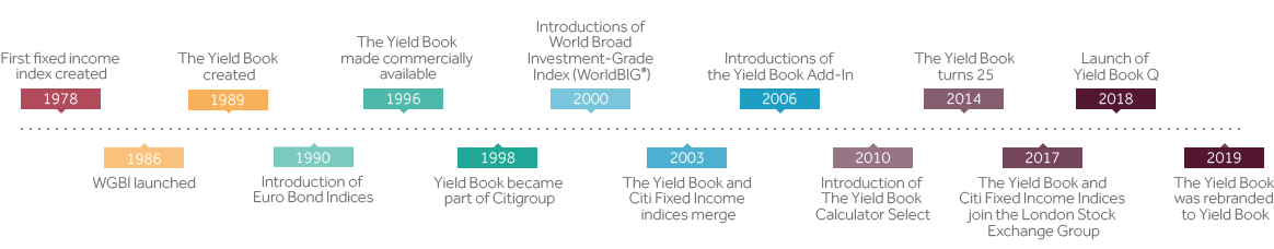 FTSE Russell's Fixed Income index range