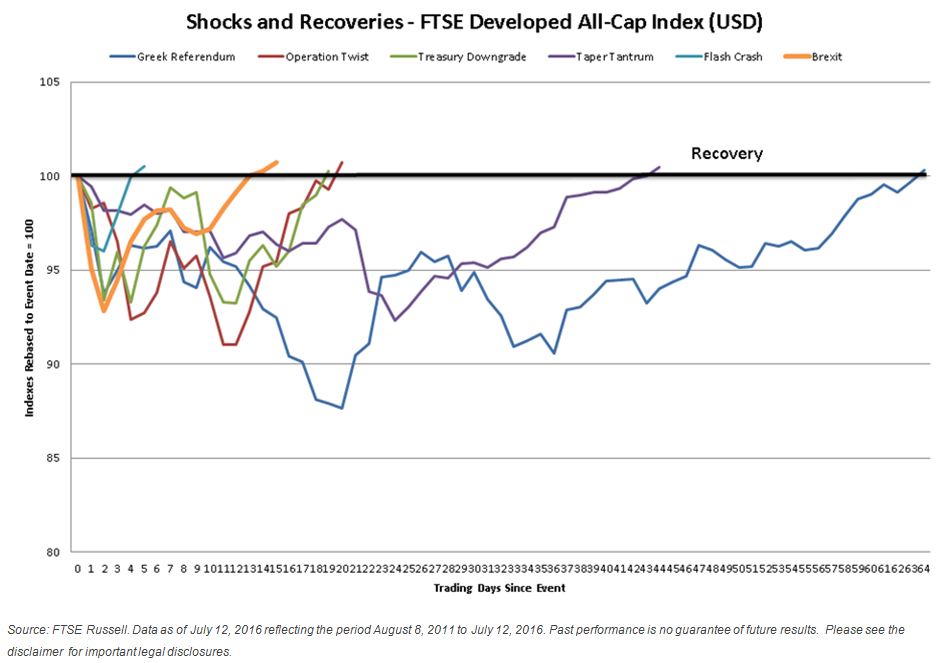 Shock and recovery cycles: how does Brexit compare? | FTSE Russell