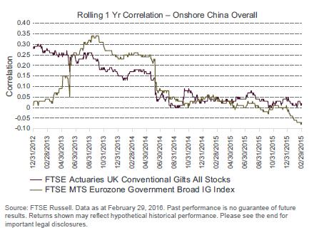 china-onshore-chart5