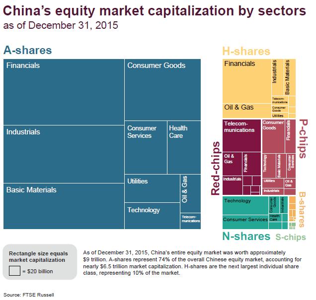 China's share class mosaic | FTSE Russell