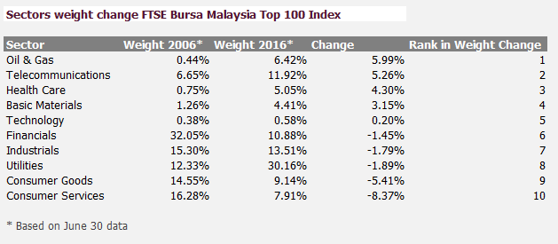 Index IDEA: FTSE Bursa Malaysia Index Series reflects a