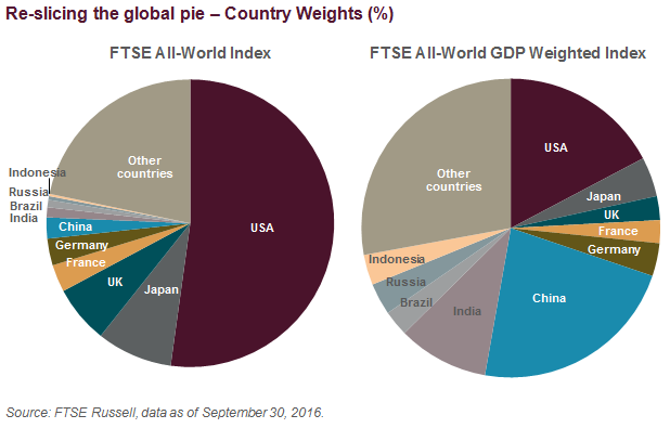Re-slicing the global pie – Country Weights (%)