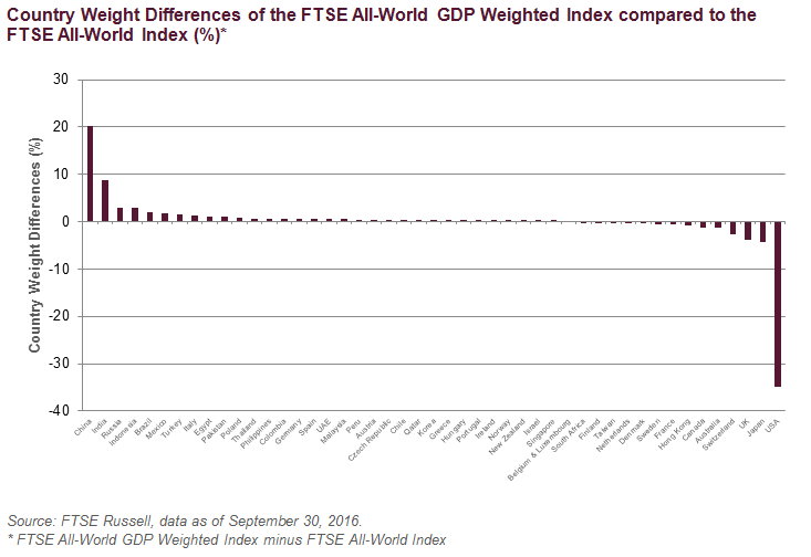 FTSE All-World GDP Weighted Index minus FTSE All-World Index