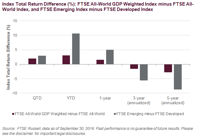 Index Total Return Difference (%): FTSE All-World GDP Weighted Index minus FTSE All-World Index, and FTSE Emerging Index minus FTSE Developed Index