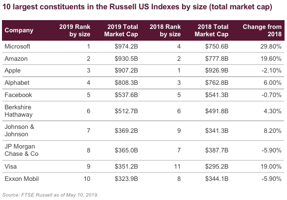 10 largest constituents in the Russell US Indexes by size