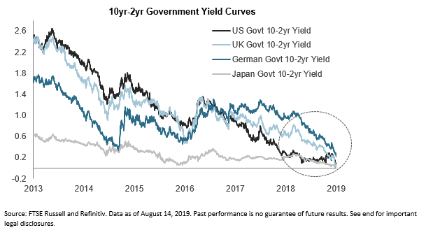 august 2019 EMD global yield curves