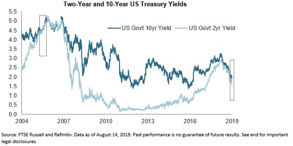 august EMD 2019 2yr vs10yr yields