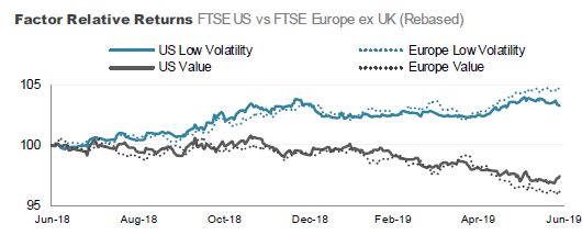 Low Vol and Quality streets ahead as factor analysis reveals