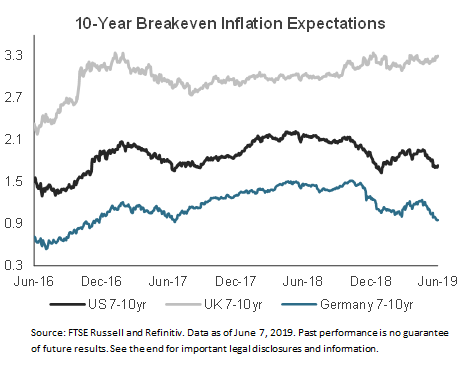 10-Year Breakeven Inflation Expectations