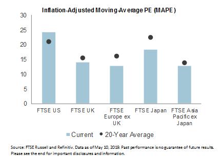 Moving Average PE graph