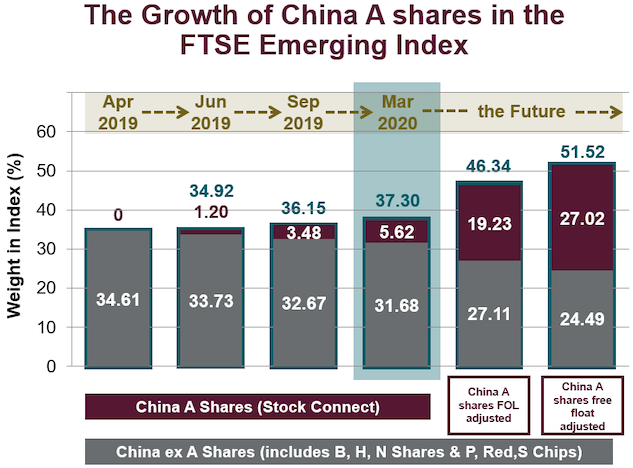 China A Shares inclusion: The end of the beginning (not the