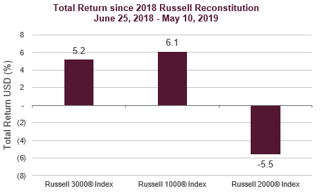 US equity markets hit all-time high as Russell Recon nears