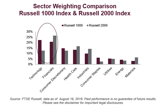 sector weighting comparison chart