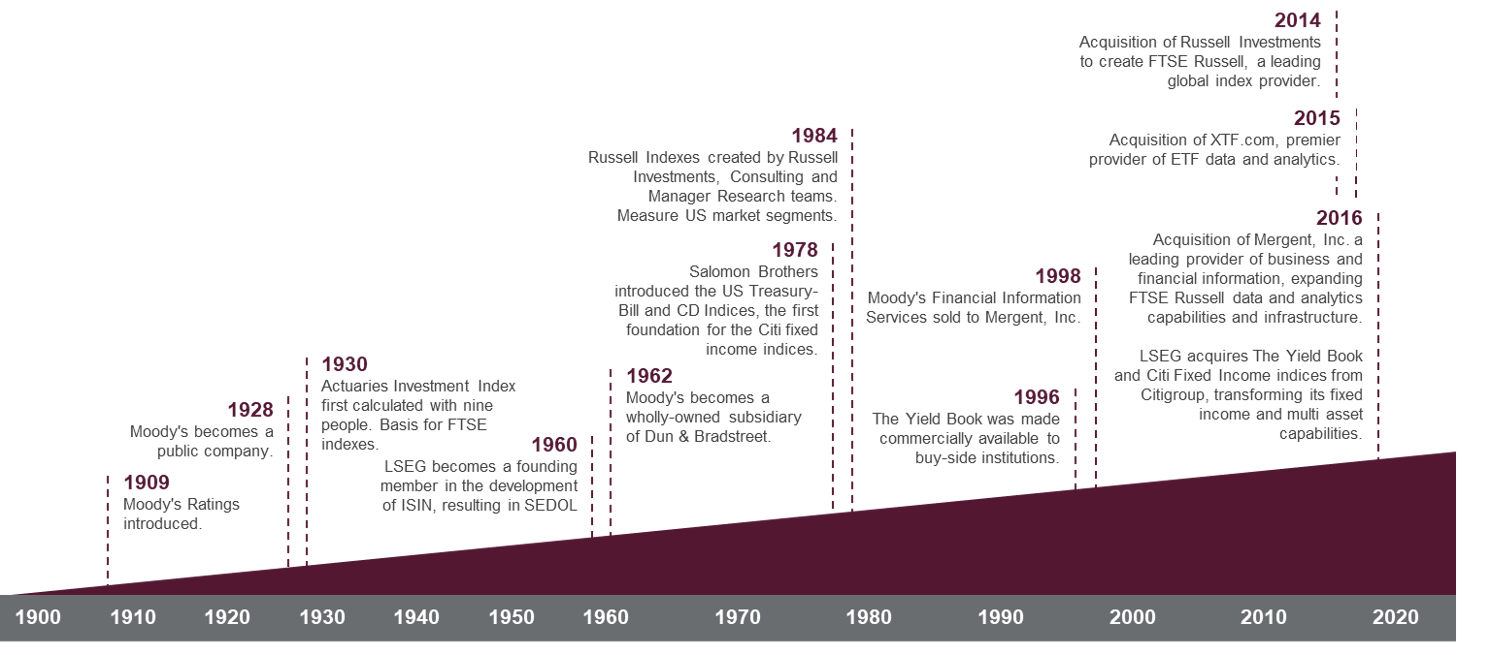history and heritage timeline