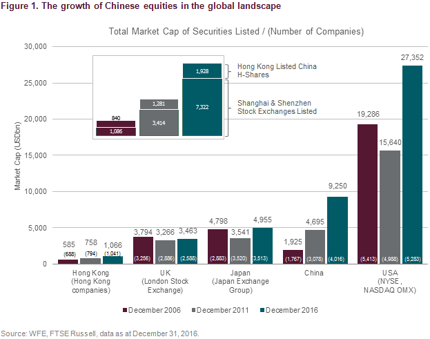 Chinese equities in the global landscape
