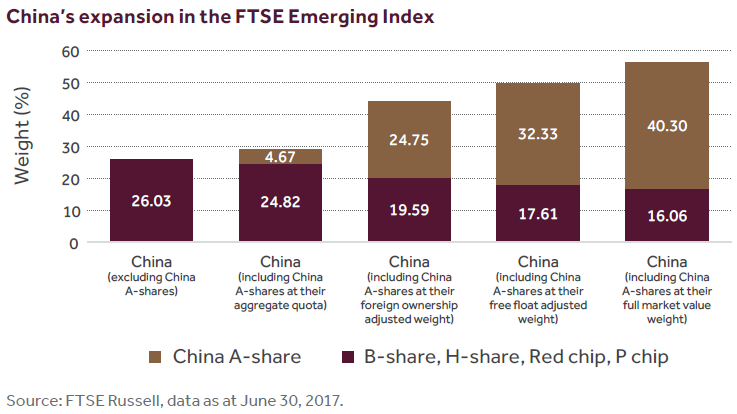 China's expansion in the FTSE Emerging Index