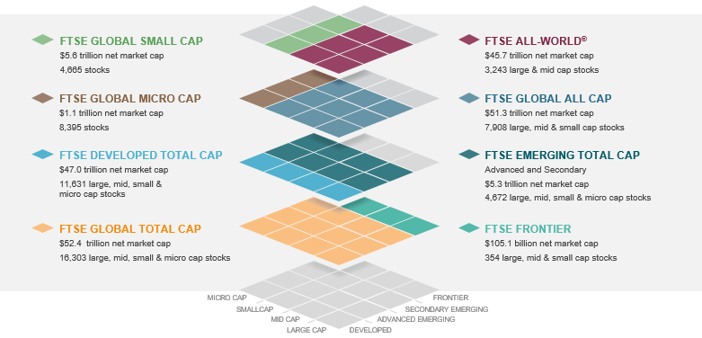 FTSE Global Equity Index Series spotlight | FTSE Russell
