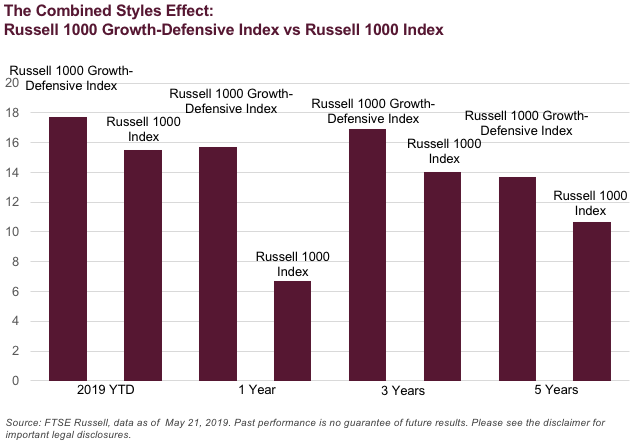 Index IDEA: Russell growth-defensive style combination