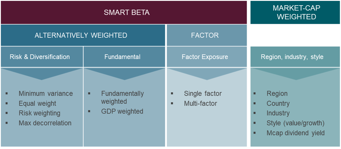 smart beta index classification table