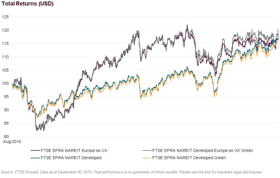 Total Returns Chart