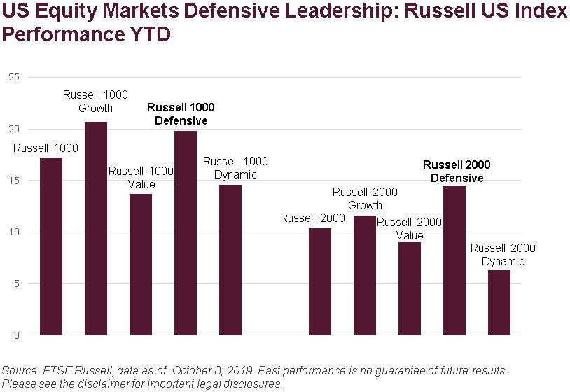 US Equity Markets Defensive Leadership