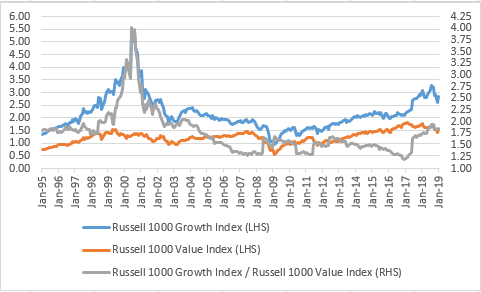 Index IDEA: It's all relative – US growth value gap has narrowed